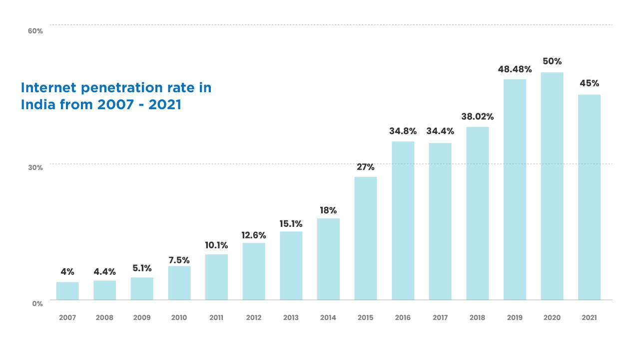Internet penetration rate in India 2007-2021 Published by Sandhya Keelery, Apr 27, 2021  Internet penetration rate in India went up to nearly around 45 percent in 2021, from just about four percent in 2007. Although these figures seem relatively low, it meant that nearly half of the population of 1.37 billion people had access to internet that year. This also ranked the country second in the world in terms of active internet users. Internet penetration rate in India from 2007 to 2021