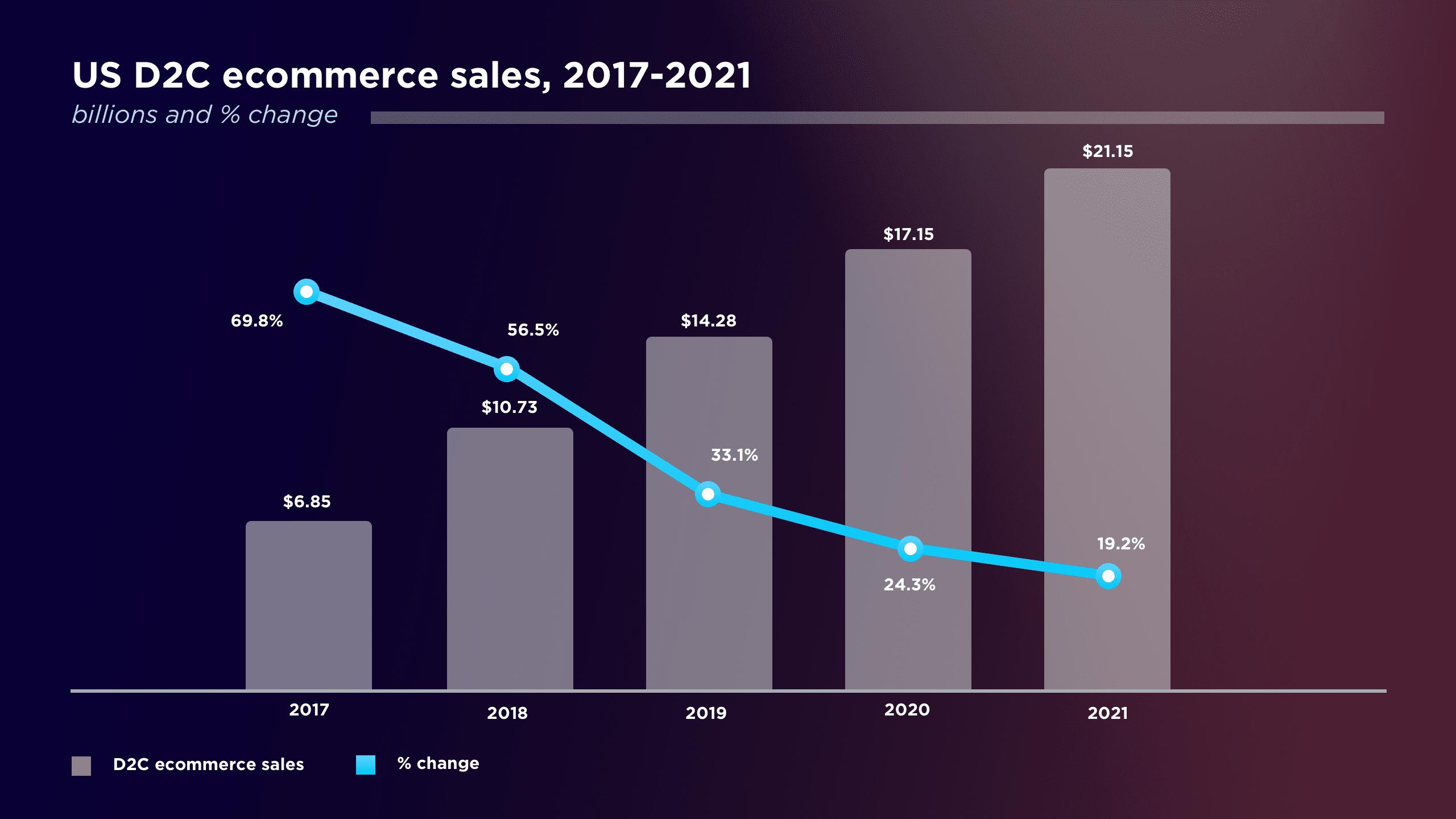 US D2C E-commerce sales