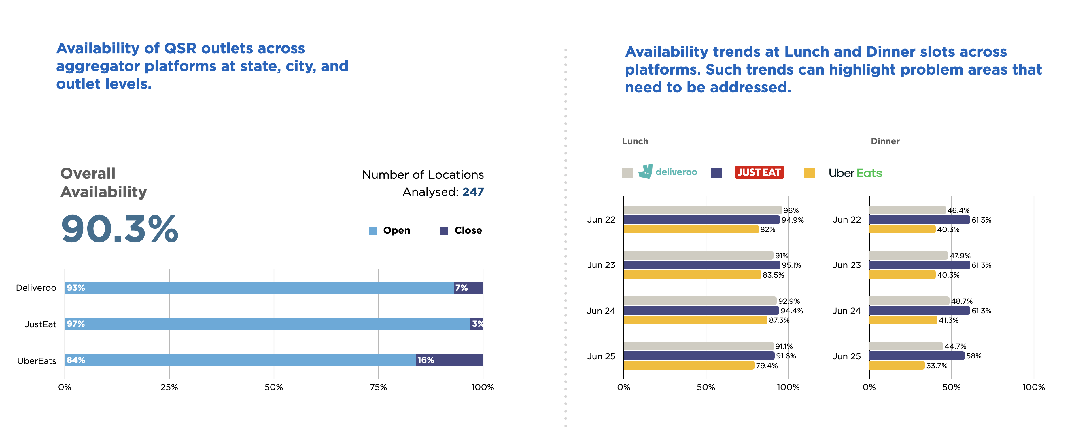 Availability of QSR and Availability Trends