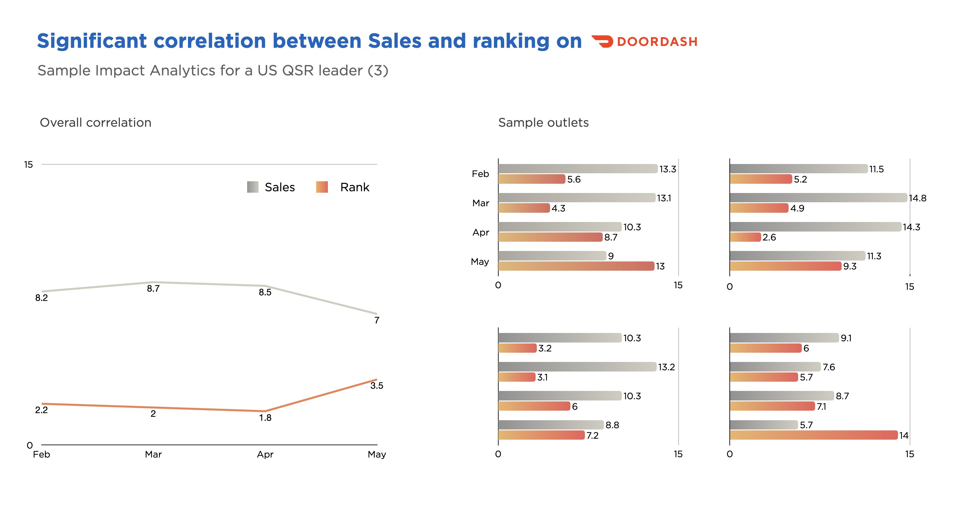 High correlation between ranking and sales
