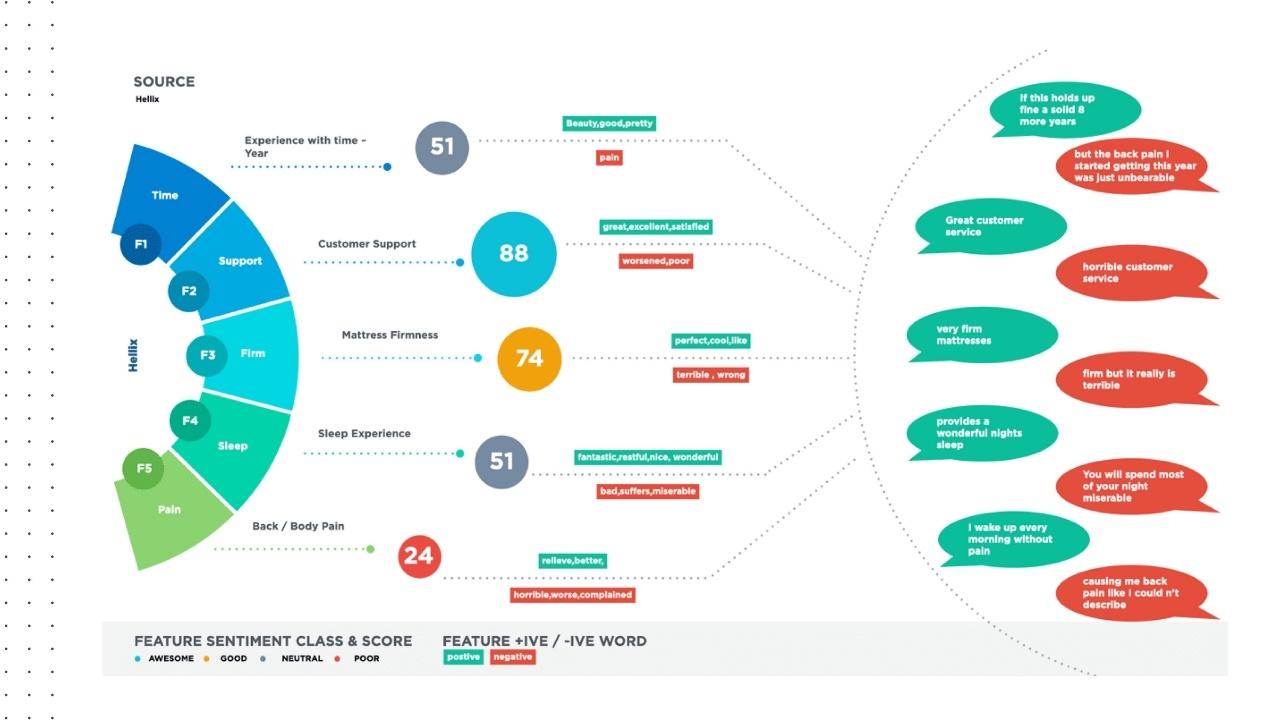 DataWeave Sentiment Analysis