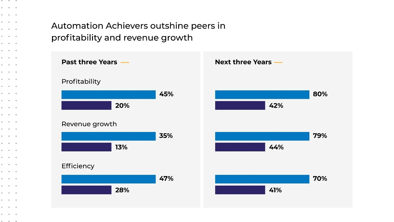 Automation achievers outshine peers in profitability and revenue growth